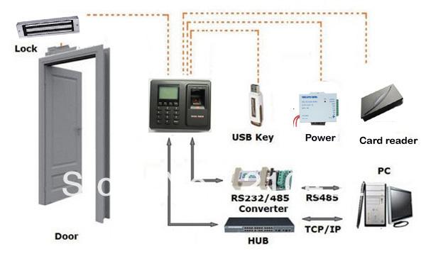 F2-font-b-ID-b-font-font-b-Fingerprint-b-font-and-FRID-card-access-control